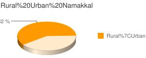 Namakkal census population